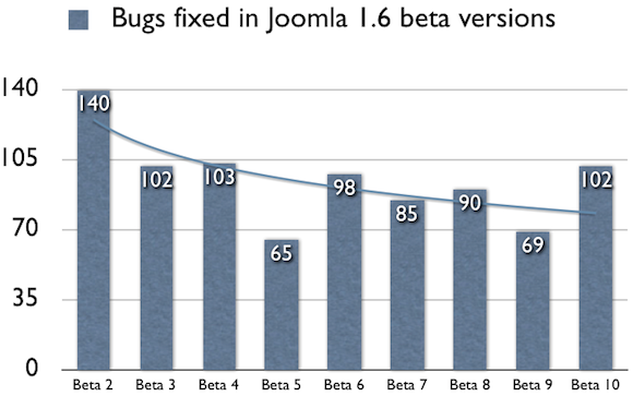 bugs-fixed-in-joomla-1-6-beta
