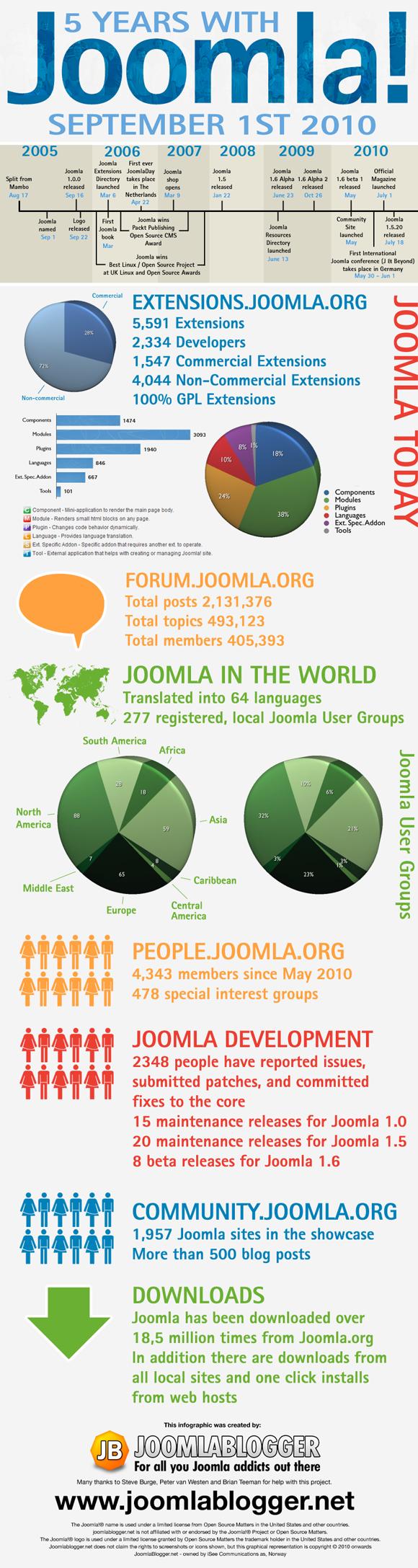 Joomla Cumple 5 Años – Infografía