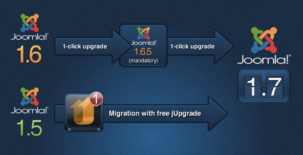 Joomla 1.7 upgrade / migration infographic