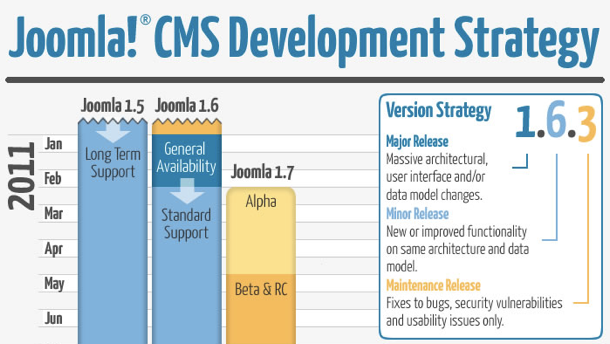 joomla-development-strategy-en-ill